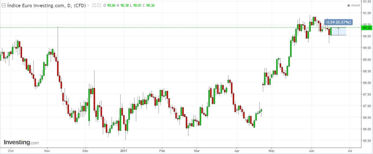Índice Euro Investing.com