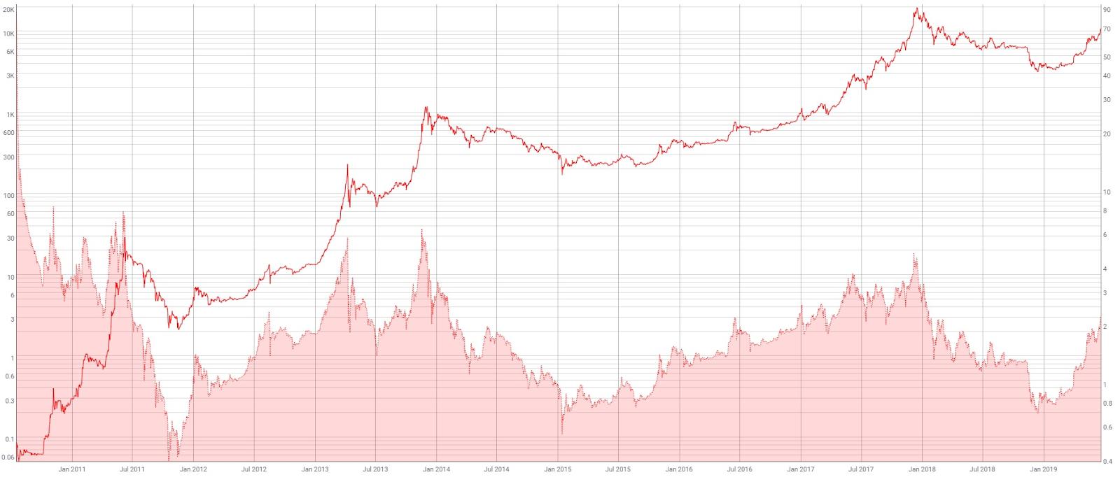 MVRV e preço. Fonte: Coinmetrics