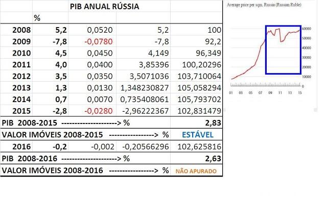 PIB Rússia e preço dos imóveis