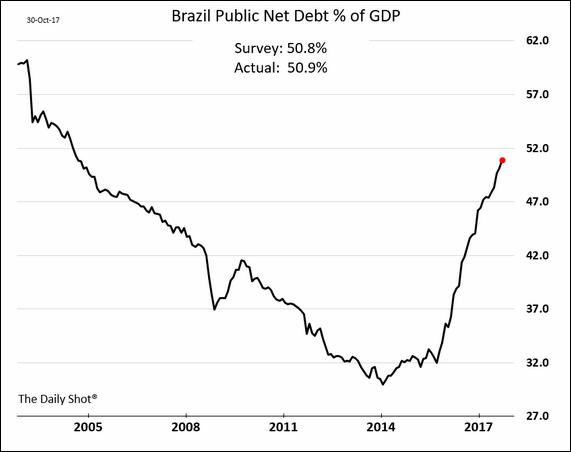 Relação dívida PIB