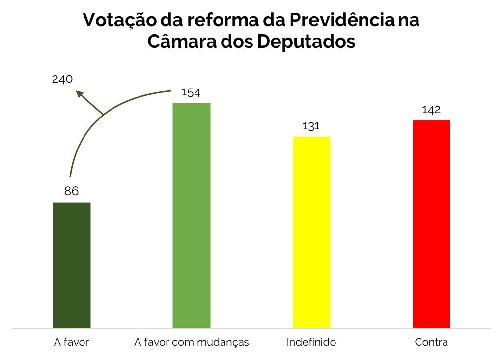 Votação da reforma da Previdência na Câmara
