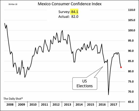 Confiança do consumidor do México