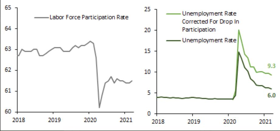 Dados da Força de Trabalho nos EUA