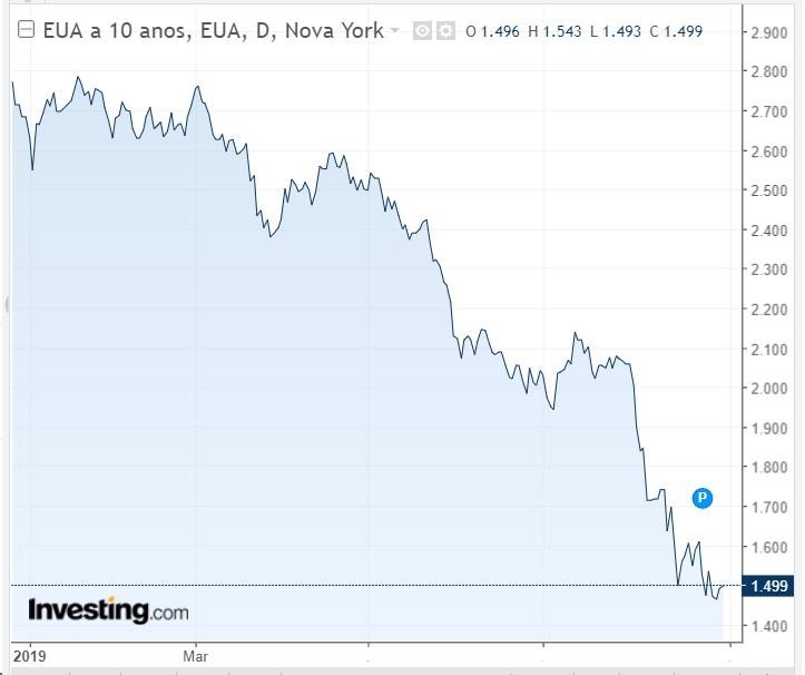 Yield da Treasury de 10 anos - Powered by TradingView