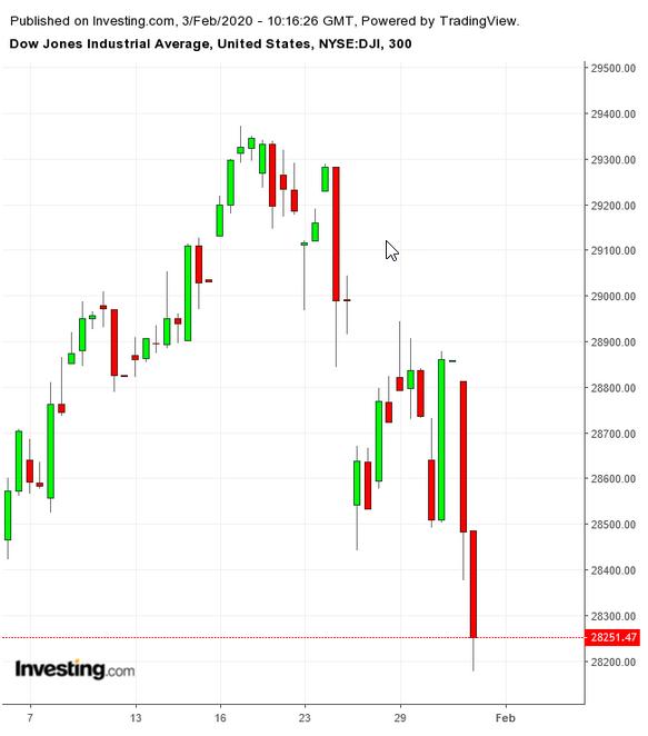 Gráfico DJIA