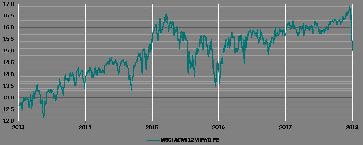 Relação preço/lucro projetado das empresas do MSCI Global*