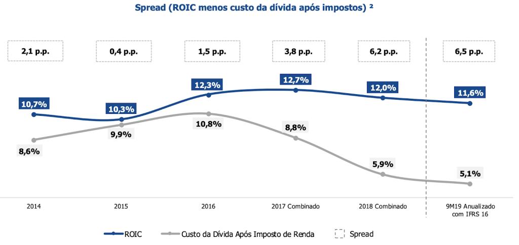 ROIC (Rentabilidade sobre o capital investido). Fonte: Movida