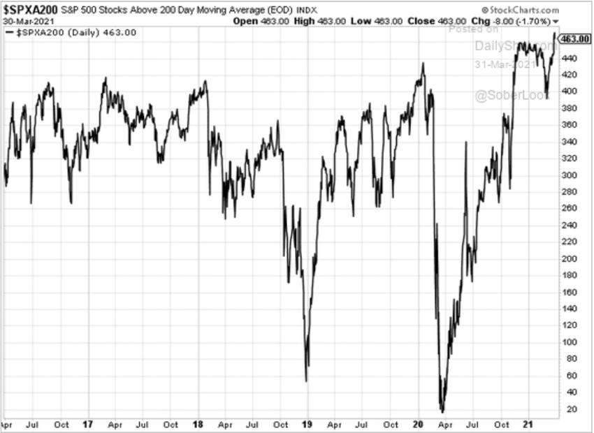 Ações do S&P 500 Acima de sua Média Móvel de 200 Dias