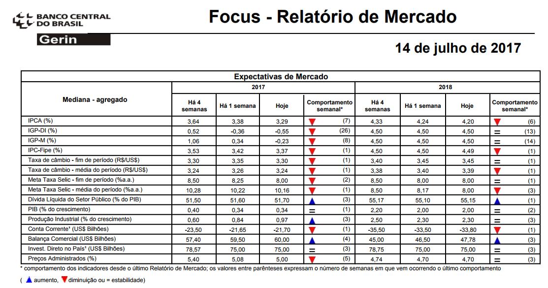 Relatório Focus