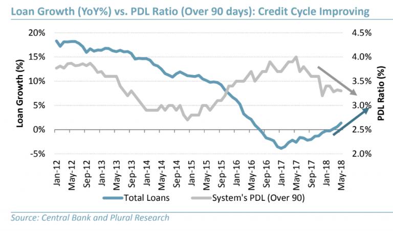 Expansão do crédito e a queda da inadimplência