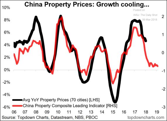 Alta nos preços dos imóveis na China