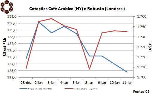 Futuros do Café