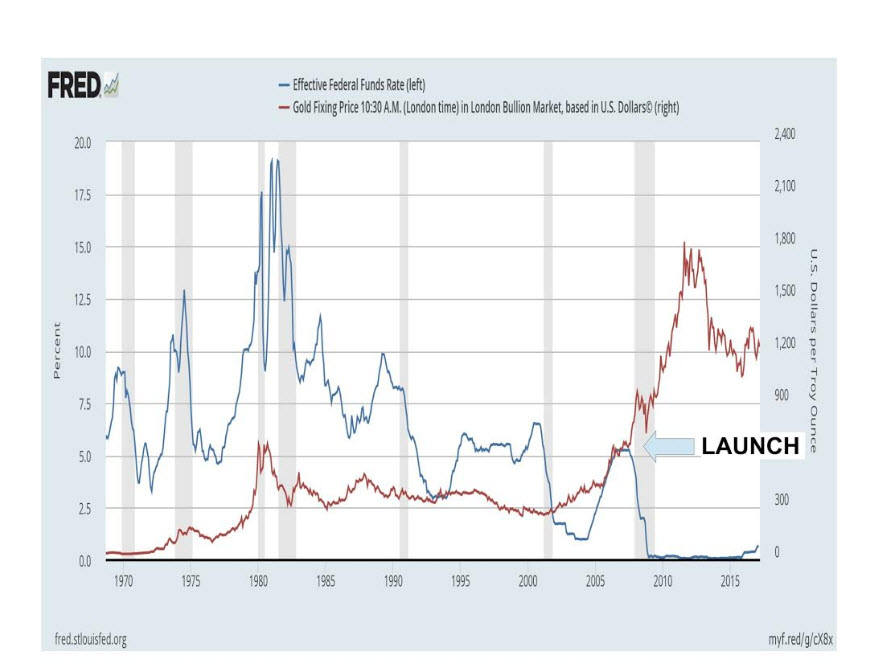 Taxa Alvo do Fed vs Preço do Ouro 1965-2017