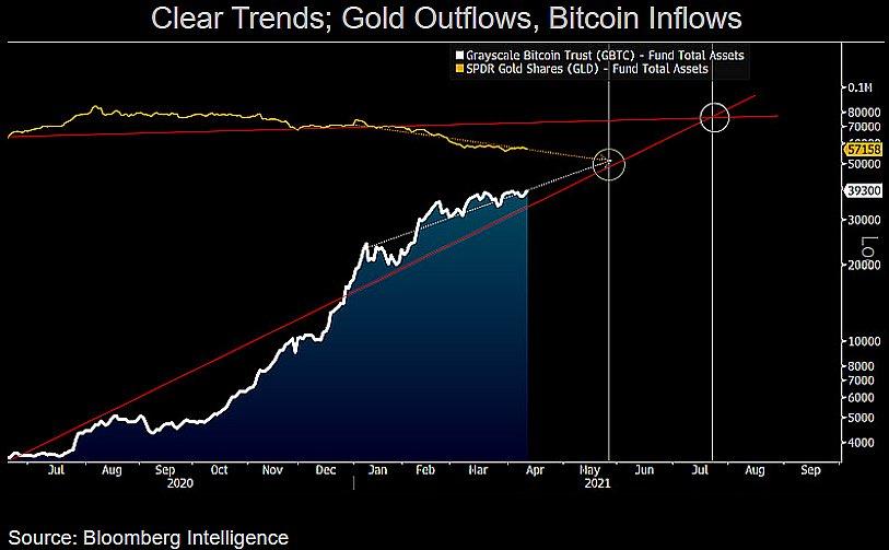 Gráfico: fluxo de dinheiro ao bitcoin e ao ouro; FONTE: BLOOMBERG