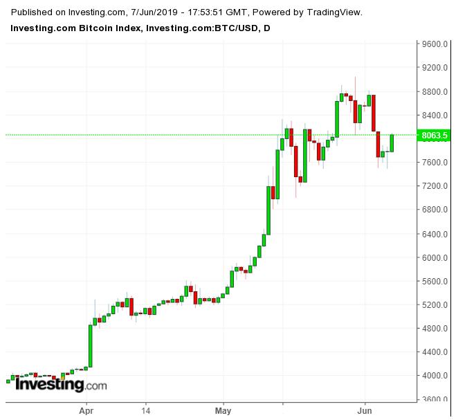 Gráfico Bitcoin (Abr-Jun/2019)