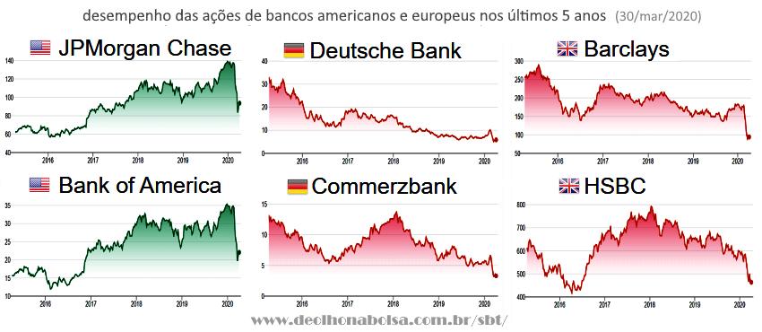 Desempenho das ações de bancos dos EUA e da Europa