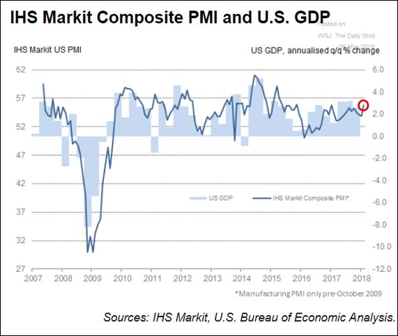 PMI e PIB dos EUA