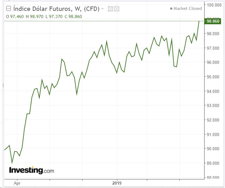 Índice Dólar - Powered by TradingView