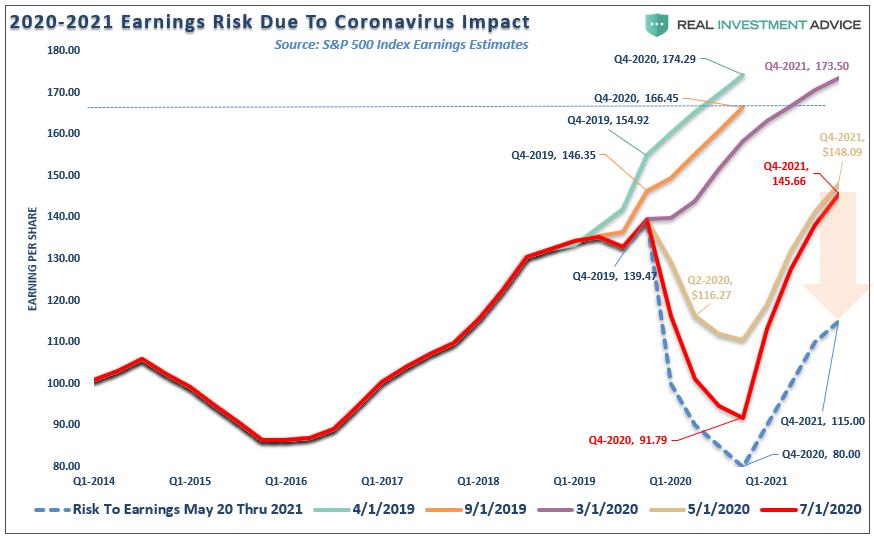 Estimativas de Lucros do S&P 500