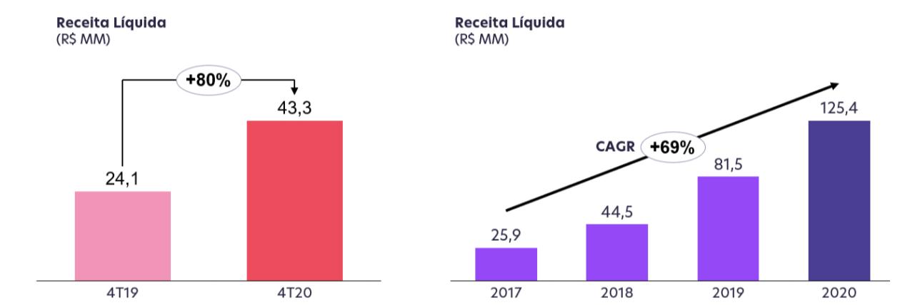 Receita Líquida 4T20 e 2020 (Fonte: Méliuz)
