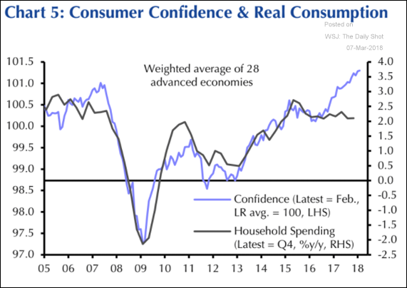 Expectativa e consumo real