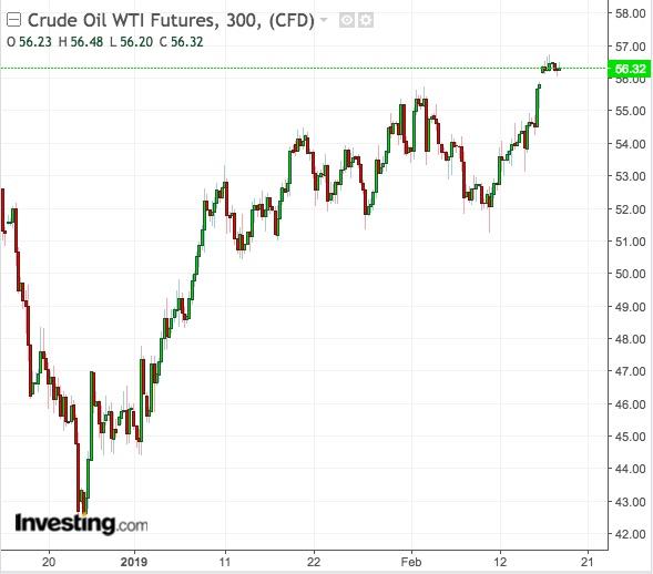 Preço do petróleo WTI