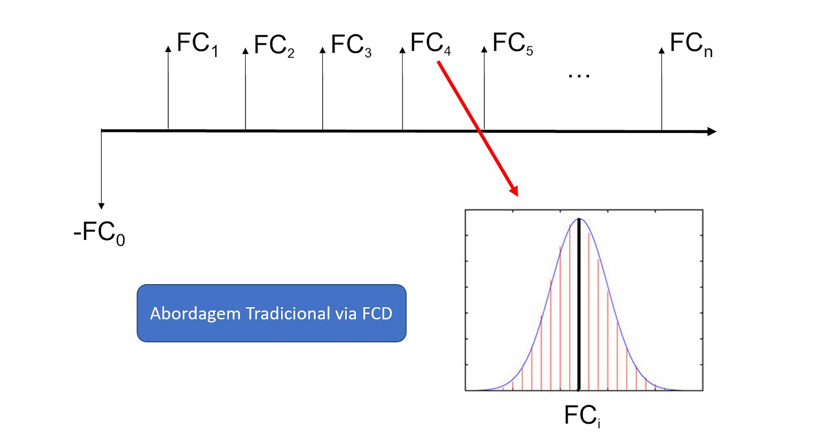 FCD: abordagem tradicional