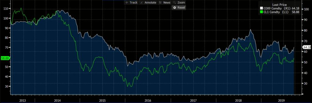 Petróleo Brent (branco) e WTI (verde). Fonte: Bloomberg