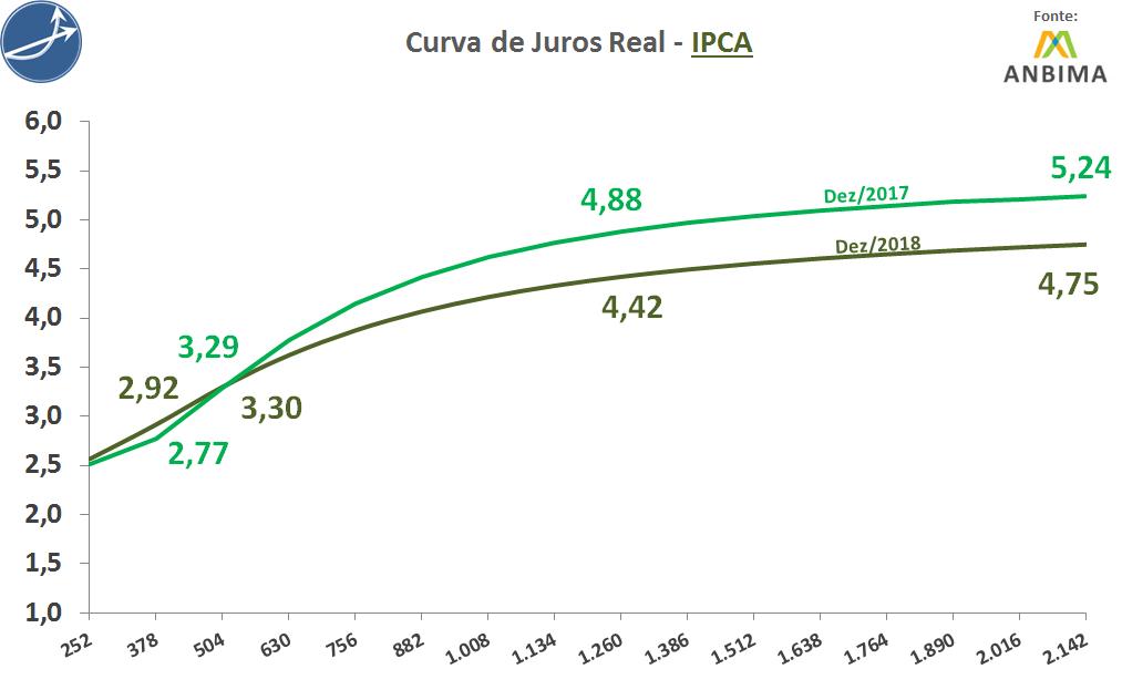 Curva de Juros Real - IPCA