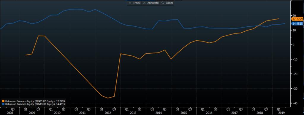 ROE - TEND (laranja) e MRVE (azul). Fonte: Bloomberg.