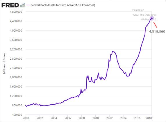 Balanço do Banco Central Europeu