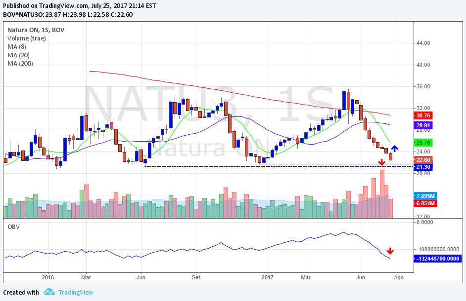 NATU3 Gráfico