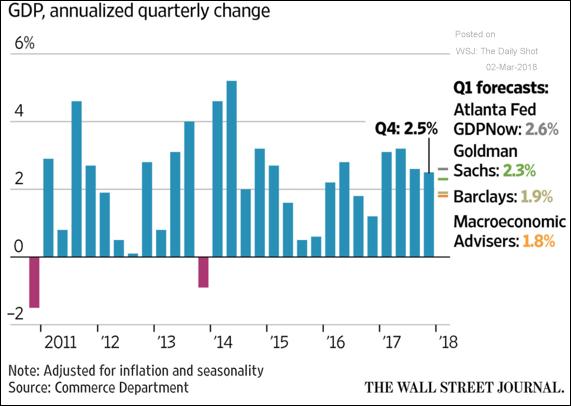 PIB dos EUA