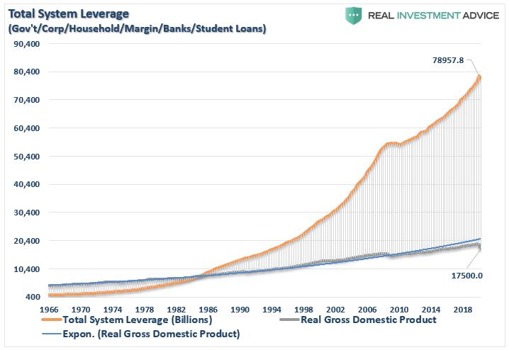 Alavancagem Total do Sistema e PIB