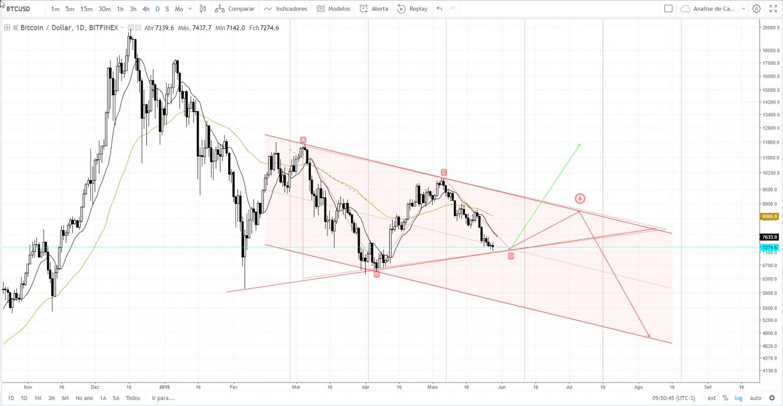 Bitcoin - Triangulo e canal de baixa