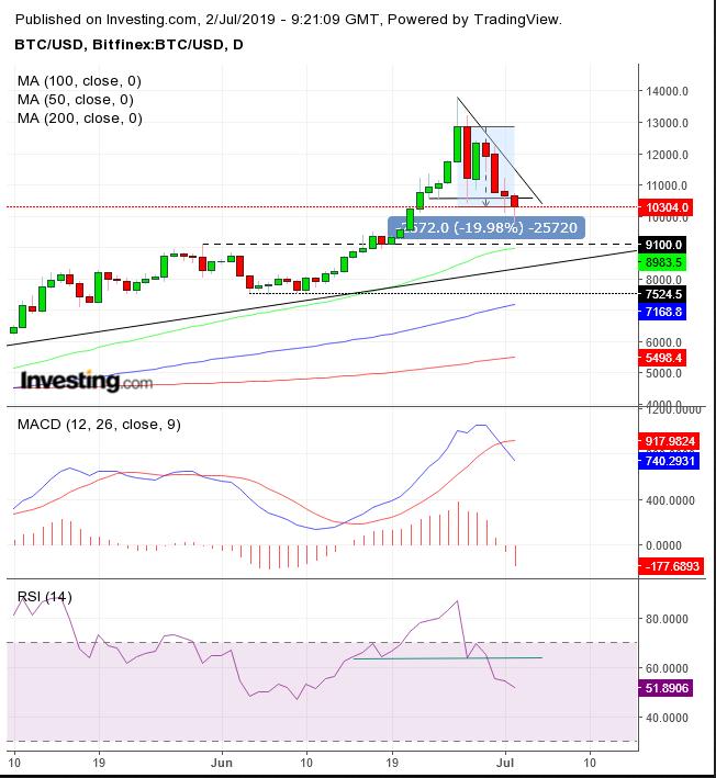 Grafico Do Dia Bitcoin Sob Ameaca De Entrar Em Um Novo Momento De Baixa Investing Com