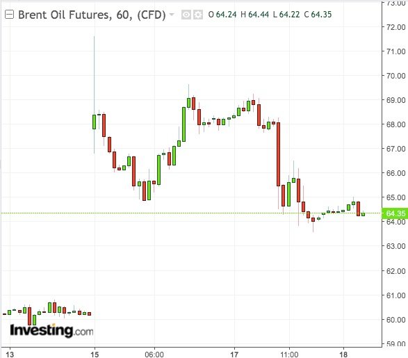 Brent 1 hora - Powered by TradingView