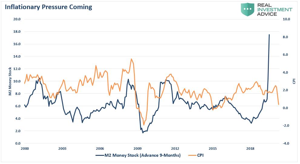 Pressão Inflacionária Futura