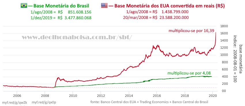 Bases monetárias EUA x Brasil