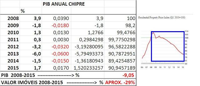 PIB Anual Chipre