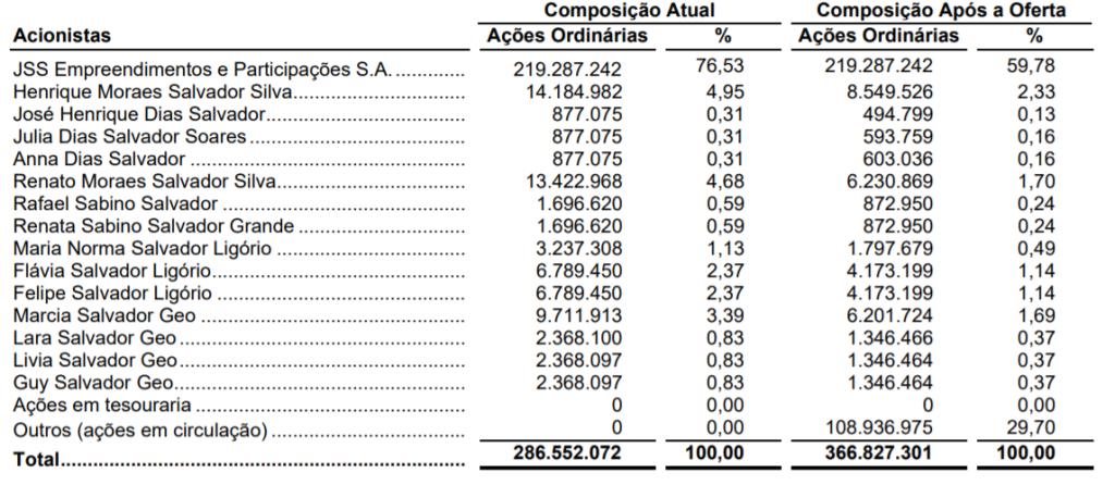 Percentual de Participação Antes e Após IPO (Fonte: Mater Dei)