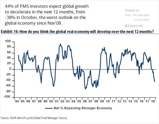 Expectativas em relação à economia global