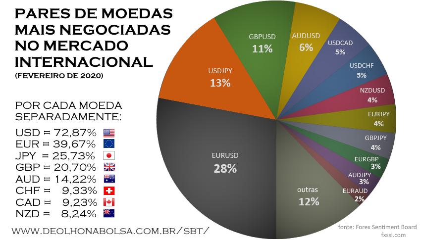 Moedas mais negociadas do mundo