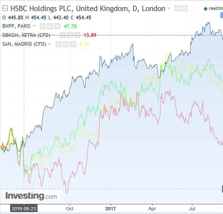 Bancos desde o Brexit
