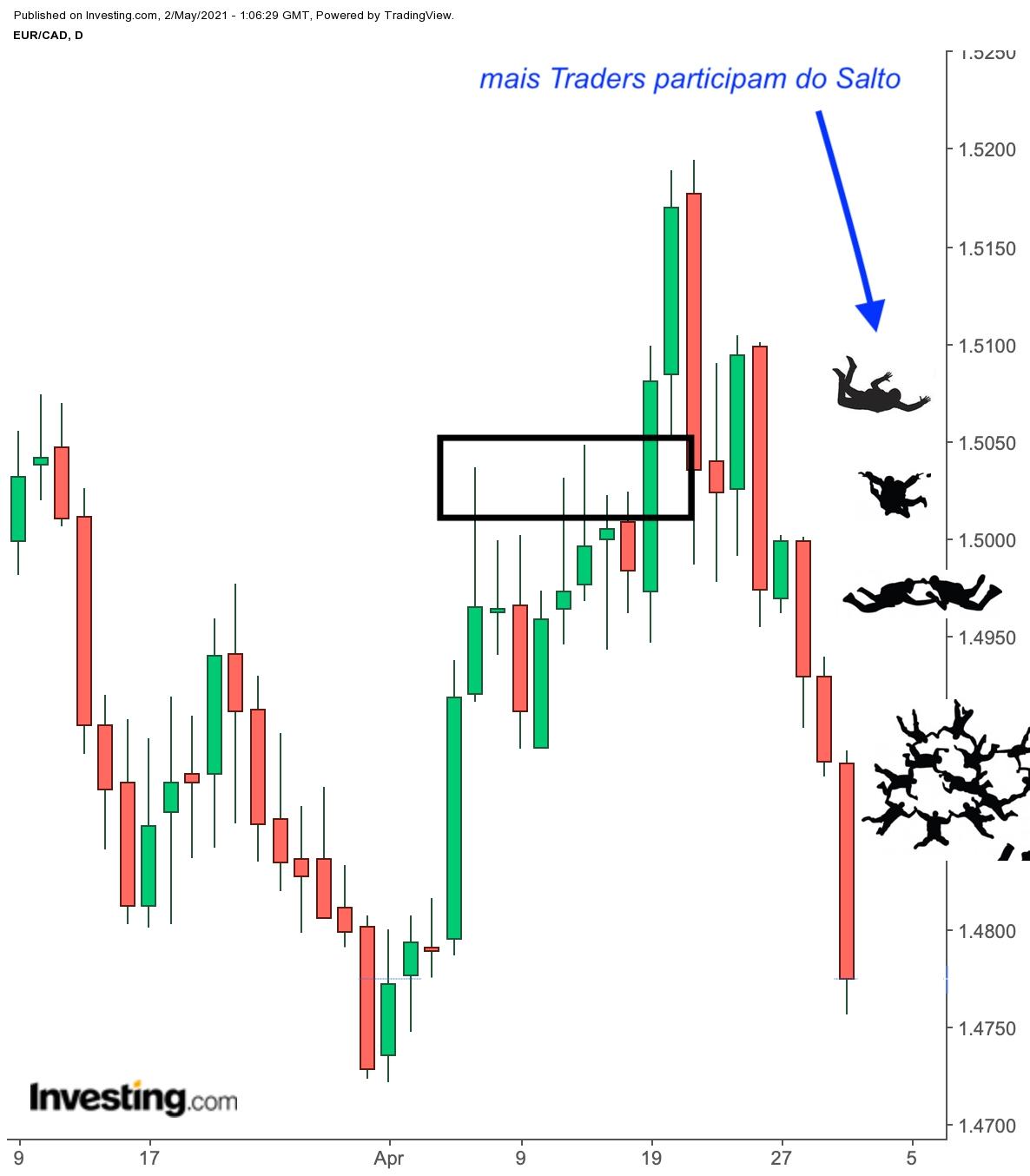 Traders Aproveitam para Vender Mais