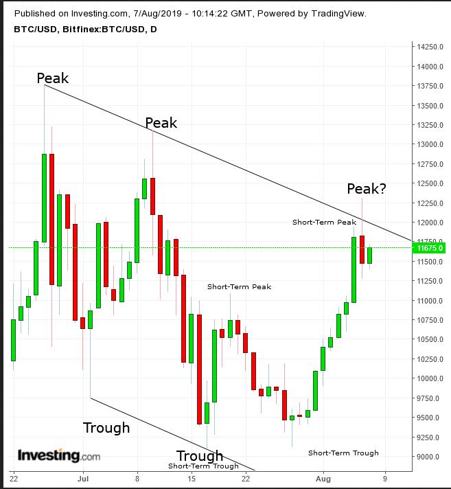 Bitcoin gráfico diário
