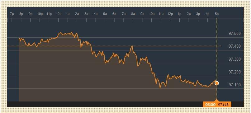 Índice Dólar Bloomberg