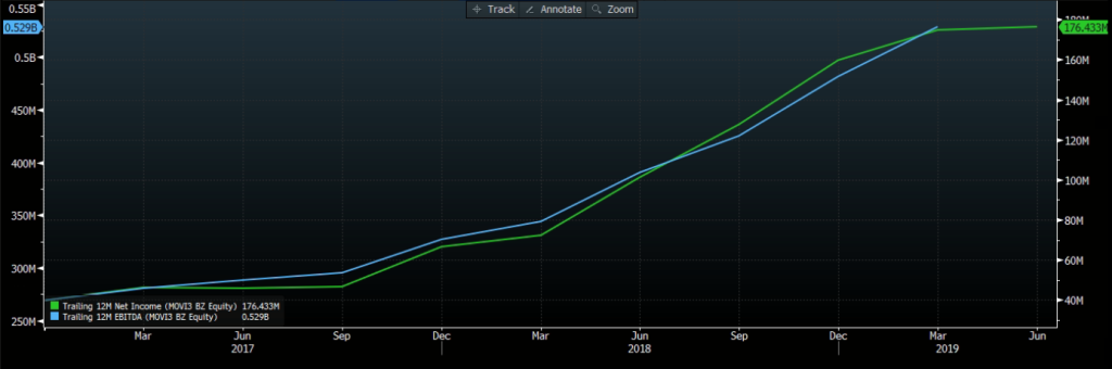 Ebitda (azul) e Lucro (verde). Fonte: Bloomberg.