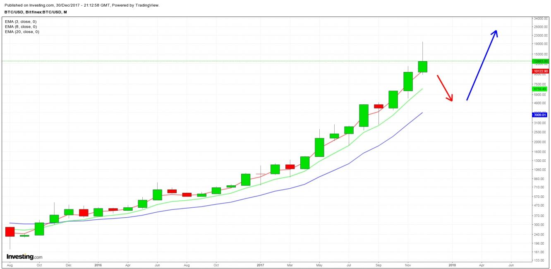 BTC/USD - Mensal