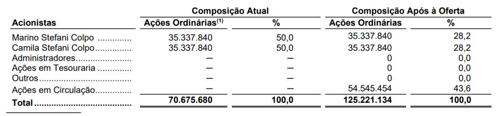Percentual de Participação Antes e Após IPO (Fonte: Boa Safra)